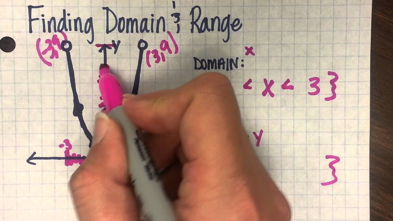 Finding domain range with parabolas youtube ccuart Choice Image
