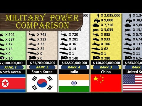 Military Power Comparison (172 Nations Ranking)