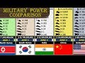 Military Size Comparison (172 Nations Ranking)
