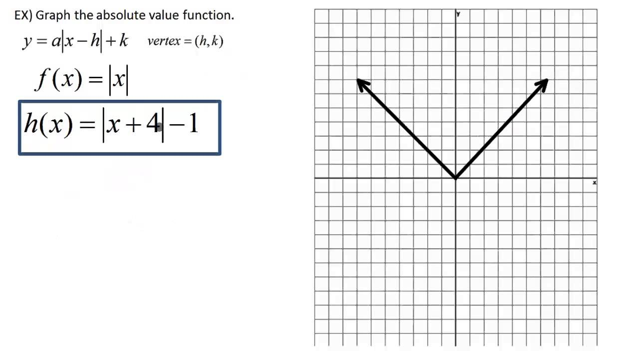 Absolute Value: Graph the absolute value functions