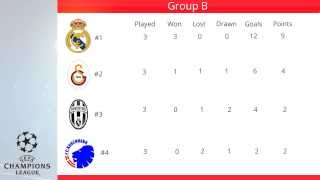 UEFA Champions League :: Group B Table 31/10/2013