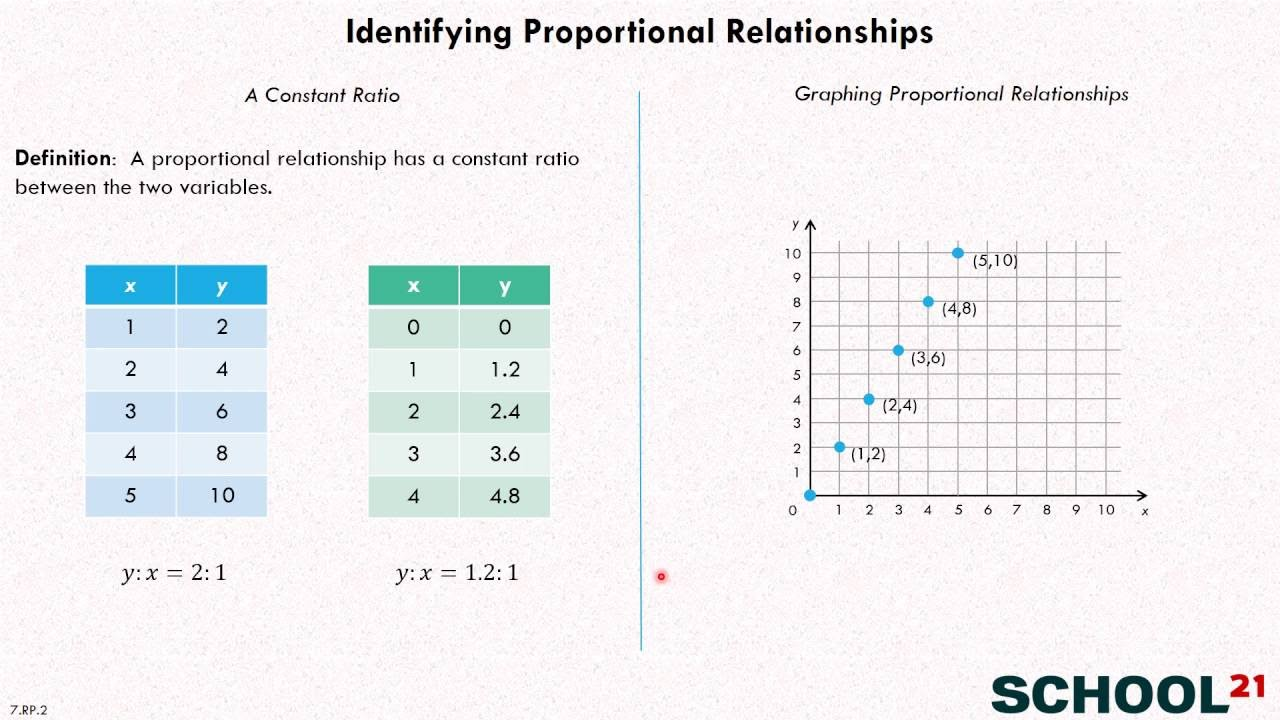 hight resolution of Proportional Relationship (examples