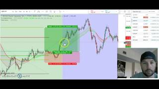 1 Minute Scalping Technique - Easy 1 Min Scalping System