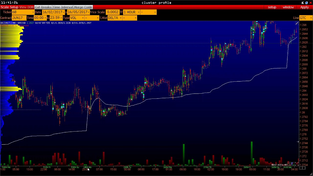 Futures trading based on VWAP indicator and volume areas with Volfix ENG,  ITA