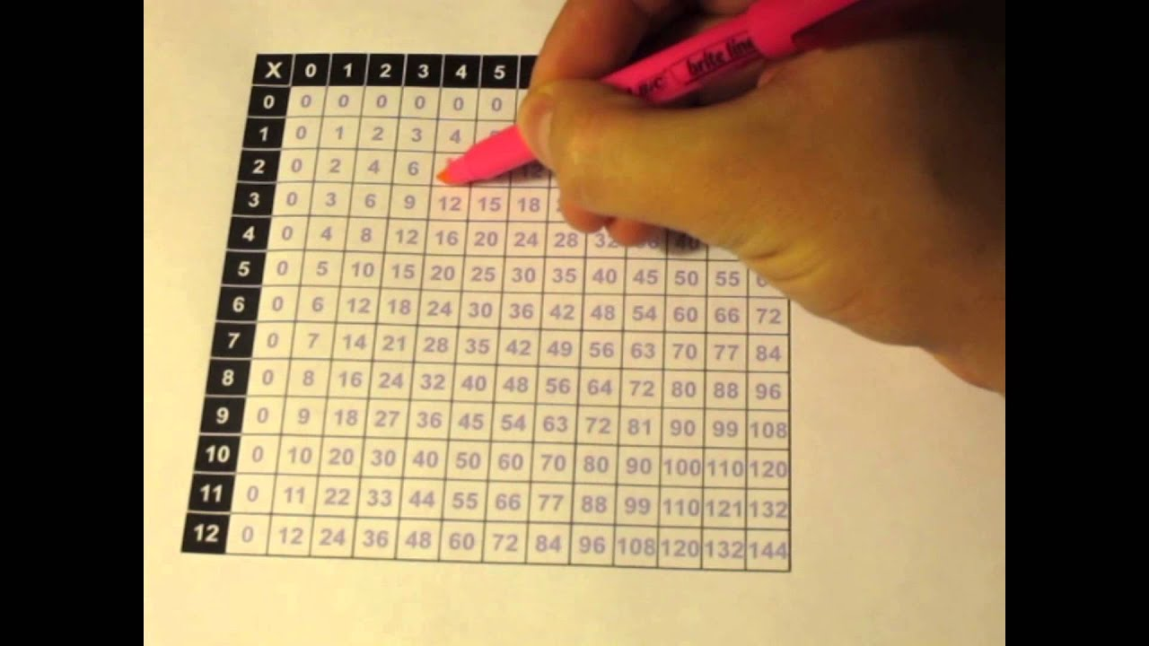 Reducing Fractions Using A Multiplication Table