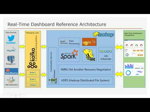 End To End Project Using Spark/Hadoop   Code Walkthrough   Architecture   Part 1   DM   DataMaking