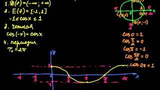 §152 Функция y=cos x