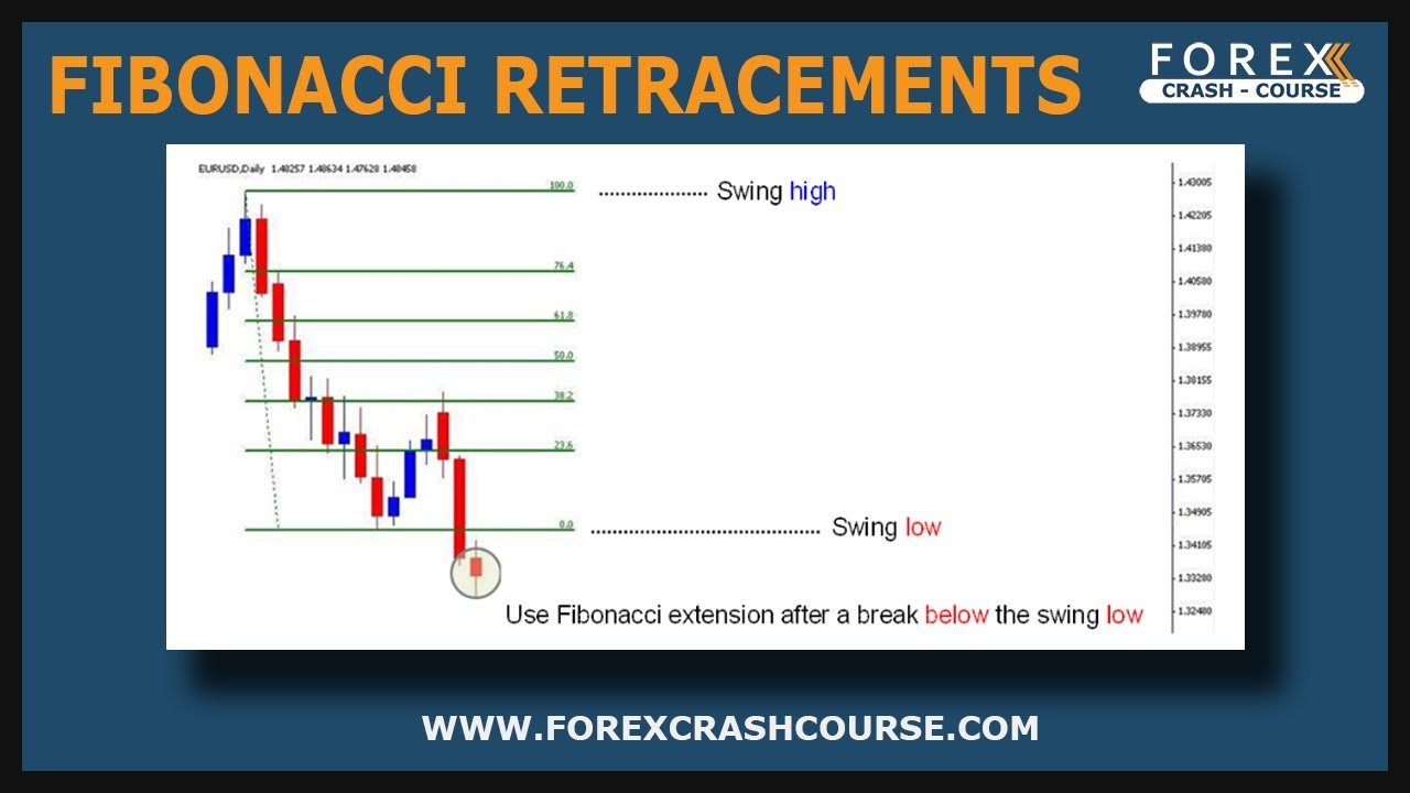 Retracement forex strategy
