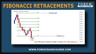 Forex | How To Trade Fibonacci Retracements | Forex Trading Training Strategies | Currency Exchange
