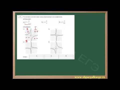 Определение графика функции