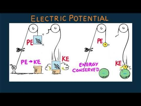 Hewitt-Drew-it! PHYSICS 90. Electric Potential