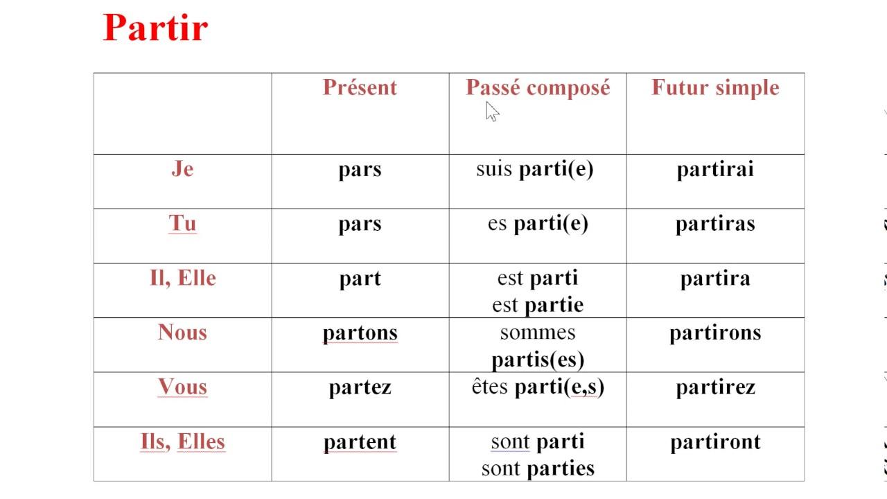 La Conjugaison Du Verbe Partir تصريف فعل Youtube