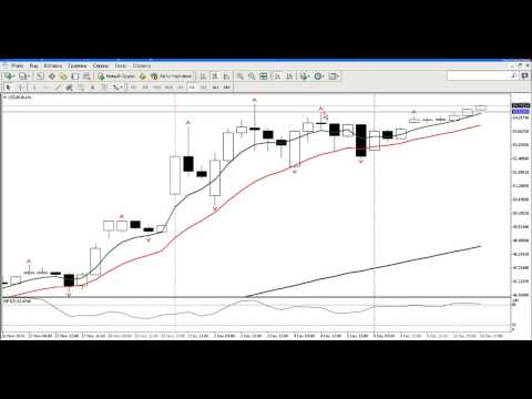 Внутридневной анализ рынка золота, серебра, а также курса USDRUB 11.12.2014