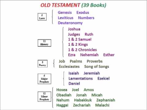 old and new testament books pdf