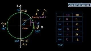 Circunferencia Trigonométrica: seno y coseno de 0°, 90°, 180°, 270° y 360°