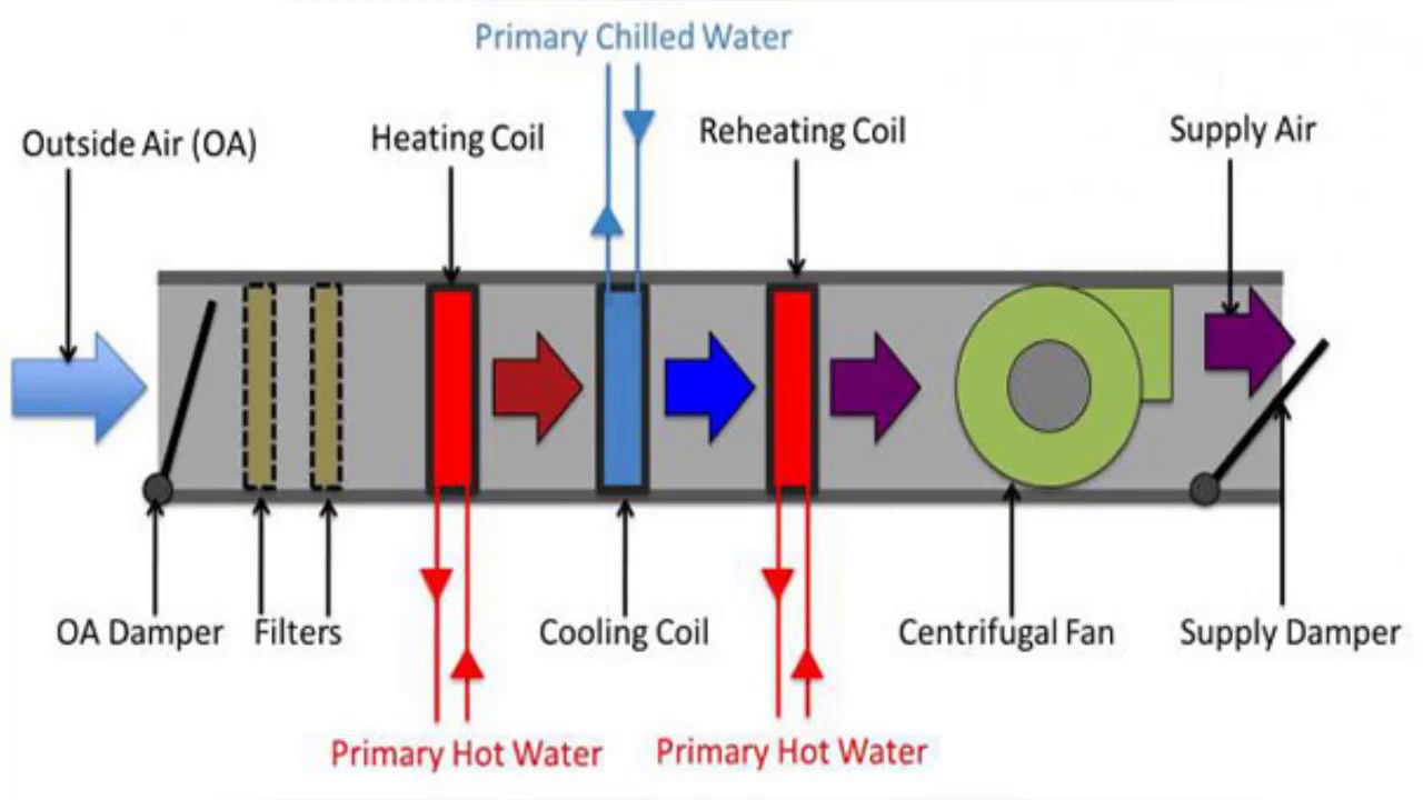 Air condtioning types - HVAC lectures by Eng. Doaa Mansour