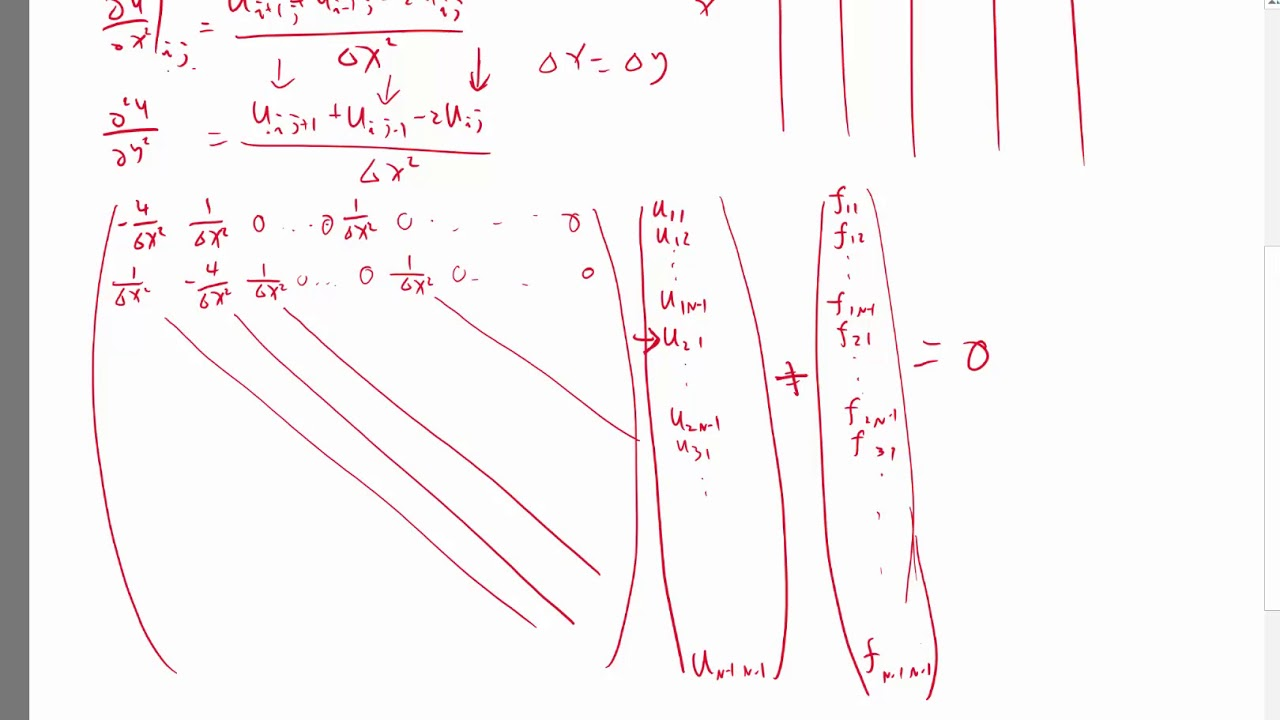 Finite difference discretization for 2D Poisson's equation