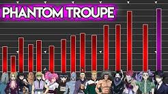 Power Level: Phantom Troupe 🕷 Hunter X Hunter | Meliodas