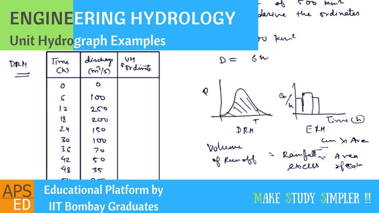 Unit Hydrograph Examples | Engineering Hydrology