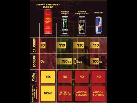 USANA® Rev3 Energy® Bebida de Energia, RedenBalanace, Usana Mexico, Estados Unidos, Canadá, Colombia