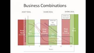 16 Advanced Accounting: Income Taxes in Business Combinations