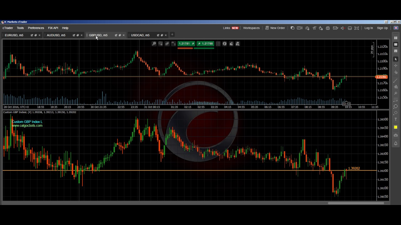 EUR Index GBP CAD And AUD