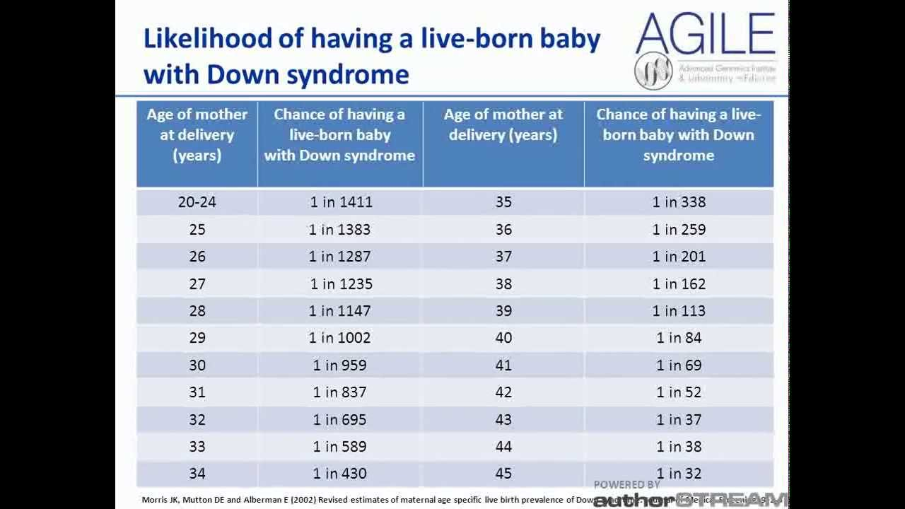 an overview of the chromosomal abnormality down syndrome A chromosome abnormality or a chromosomal disorder is a missing or  of  chromosomal disorders = down syndrome, edwards syndrome, patau  sign &  symptoms = mental illness, stunted growth, shortened hands, slanted.