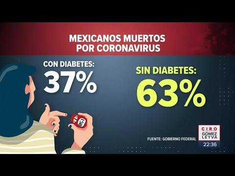 ¿muertos-por-covid-han-sido-por-obesidad-y-diabetes?-|-noticias-con-ciro-gómez-leyva
