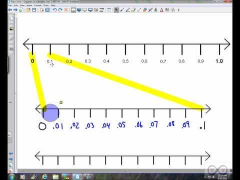 Place Value - Decimals on a Number Line (5-NBT-4 part 1)