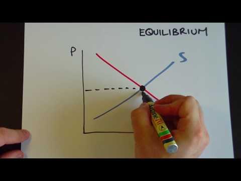 Equilibrium price and surplus