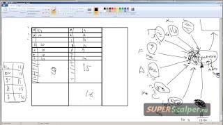 Видео с курсов по скальпингу, введение в LEVEL II & TS