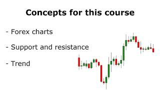 Candlestick Patterns to Master Forex Trading Price Action : Concepts for this course