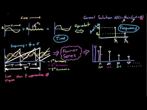 Control Systems Lectures - Time and Frequency Domain