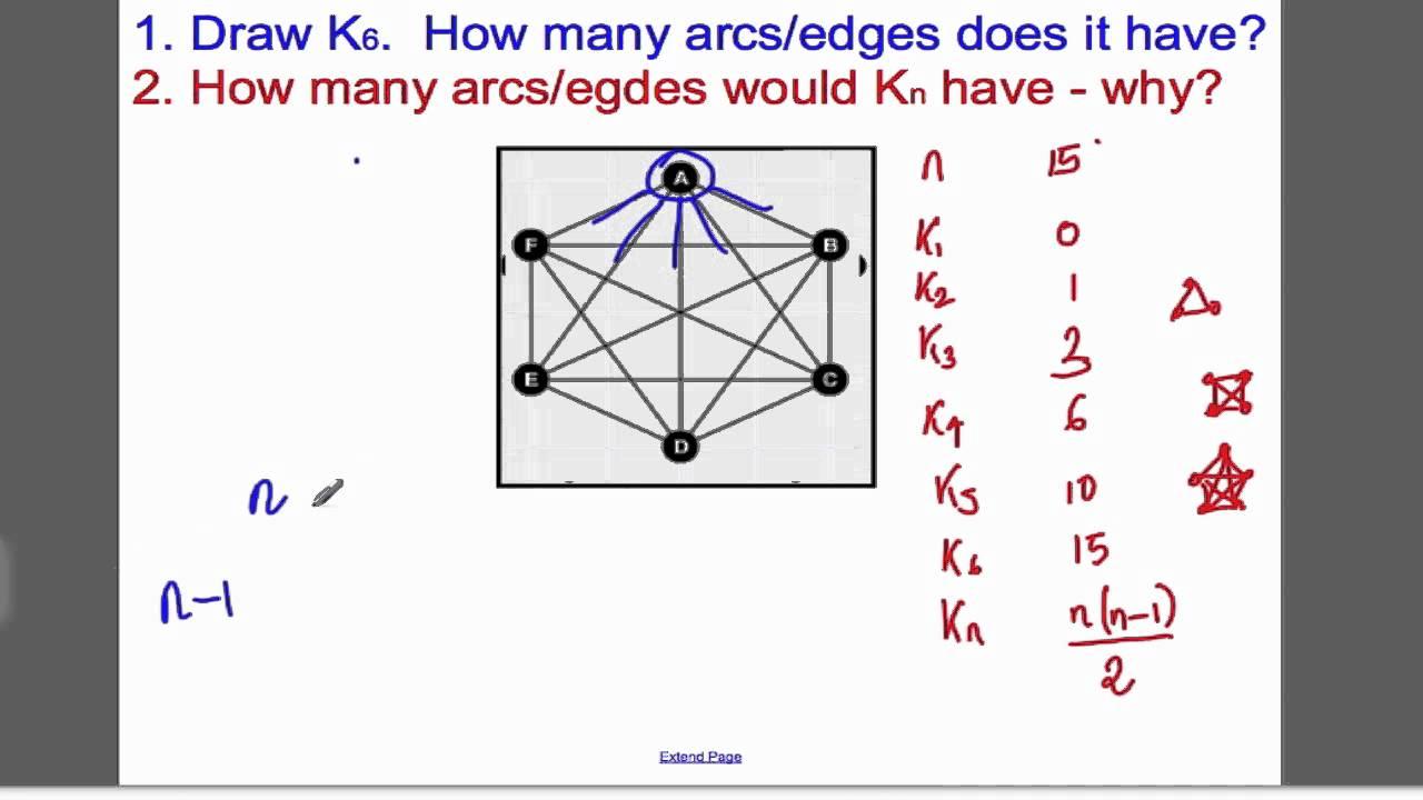 Graphs - Intro (Tutorial 6) Decision 1 EDEXCEL A-Level - YouTube