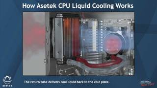 how asetek cpu liquid cooling works