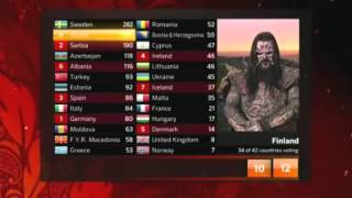 Eurovision 2012 - Finland's votes - Lordi