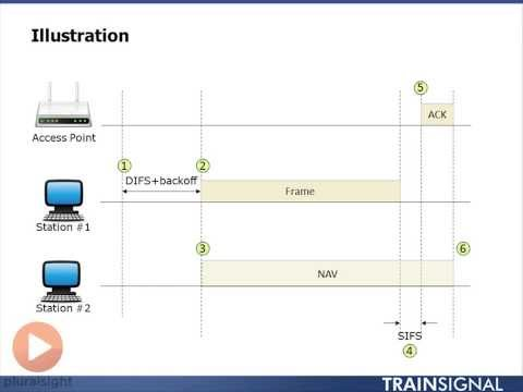 Distributed Coordination Function DCF 7