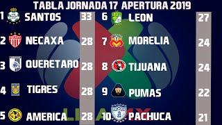 Resultados, Goles y Tabla General Jornada 17 Liga MX Apertura 2019