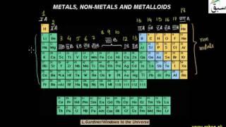 Metals, Non-Metals and Metalloids