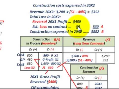 Percentage Of Completion Method Long Term Contract Loss Realized