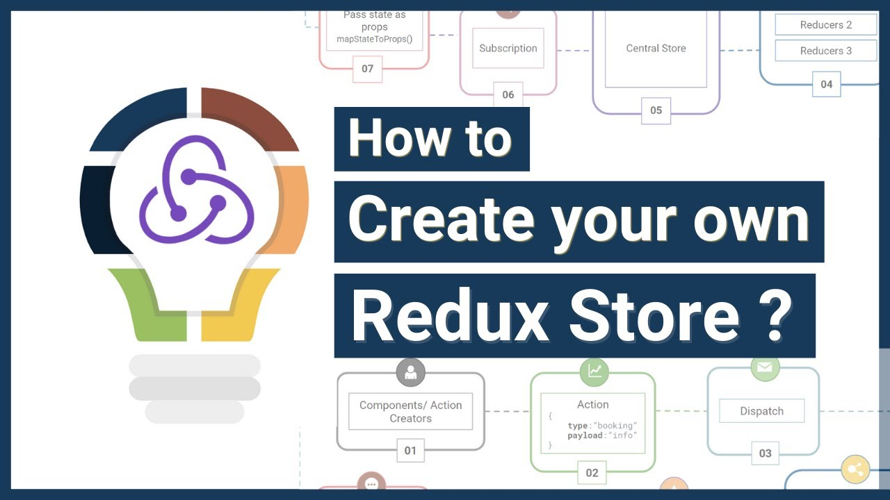 How to Create Redux Store ? | Redux State Management | Design Redux Store