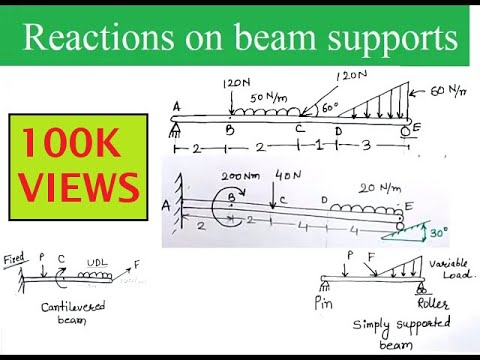 How to calculate support Reactions on beams (Fixed, propped beam, SS beam)