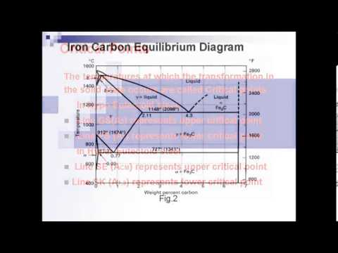 Iron Carbon Equilibrium Diagram Youtube