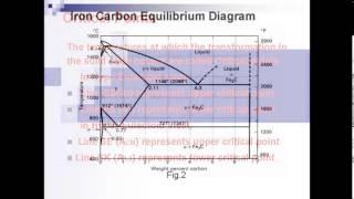 IRON CARBON EQUILIBRIUM DIAGRAM