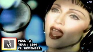 Madonna - Complete Billboard Hot 100 Singles Chart History (1982 - 2012) - 1080p HD