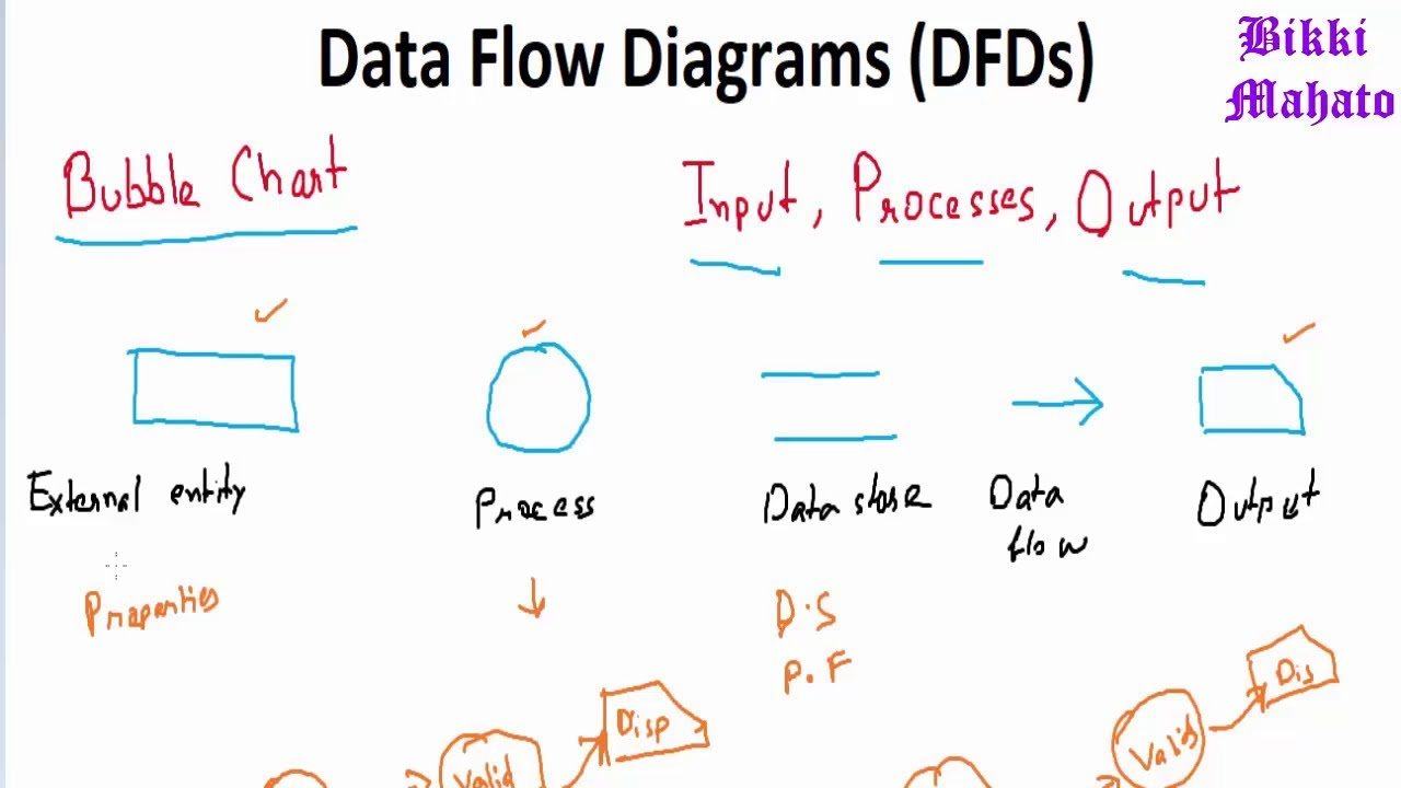 Data Flow Diagram Dfd Software Engineering Function Oriented Software Design Youtube