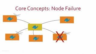 Docker Swarm or Kubernetes – Pick your framework! by Arun Gupta