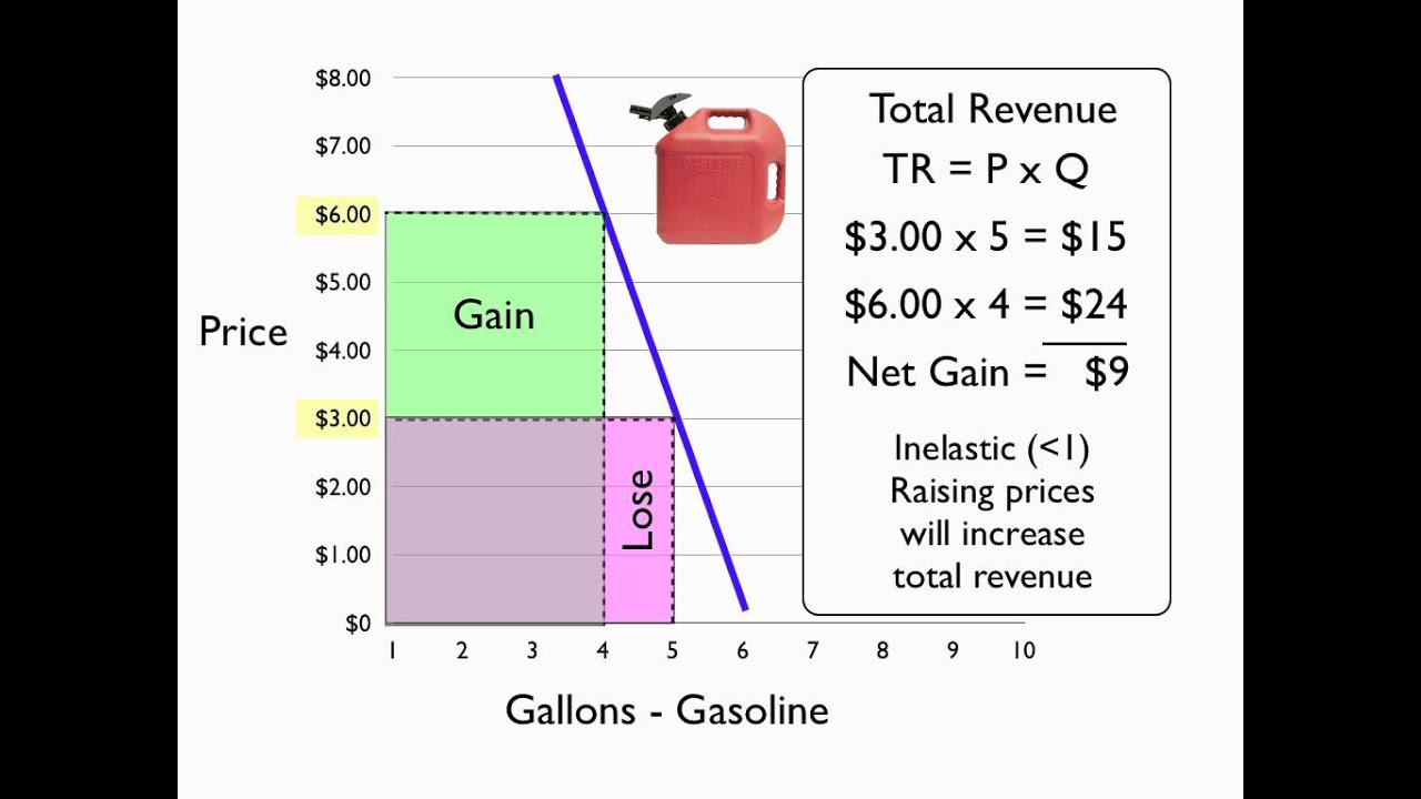 define and explain the relationship between total revenue average revenue and marginal revenue for a Relationship between total revenue and marginal the relationship between total revenue and revenue - total, average and marginal.