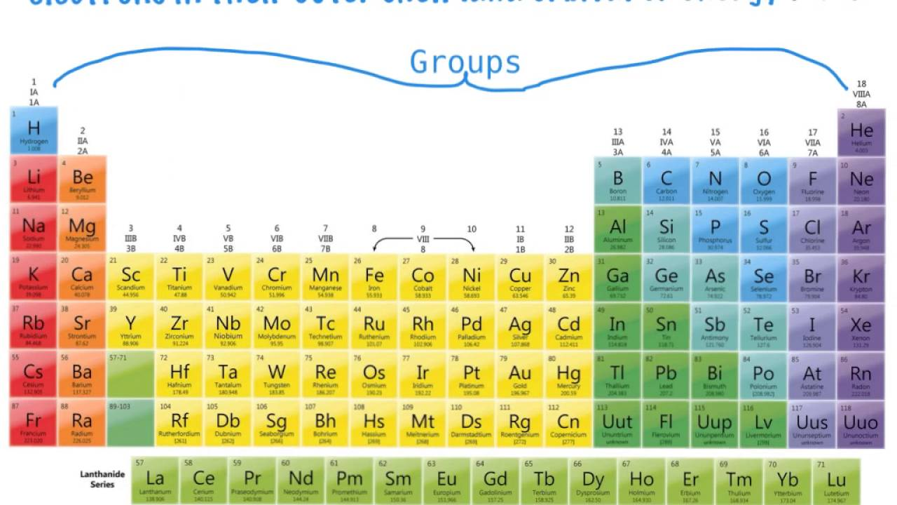 The Periodic Table Of Elements Periods Groups