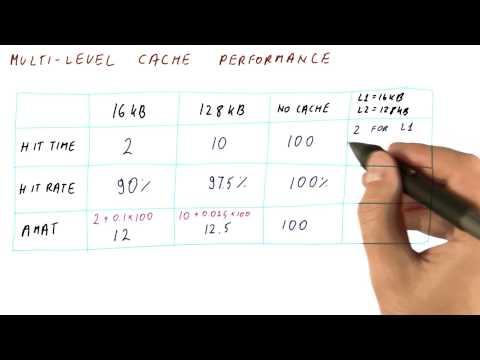 Multilevel Cache Performance - Georgia Tech - HPCA: Part 4